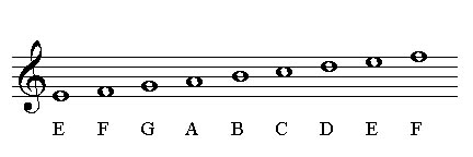 Natural notes on treble clef for piano lessons and guitar lessons