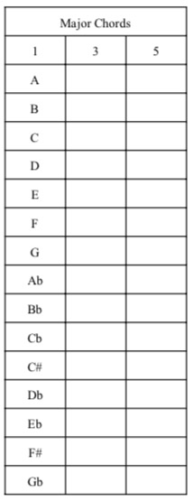 Fill in the major triads on this grid by using the formula and the major scale with the same starting note.